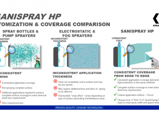 Graco SaniSpray HP Selection Guide Comparison