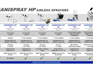 Graco SaniSpray HP Selection Guide Products Overview
